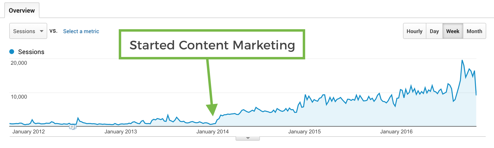 Traffic from content marketing